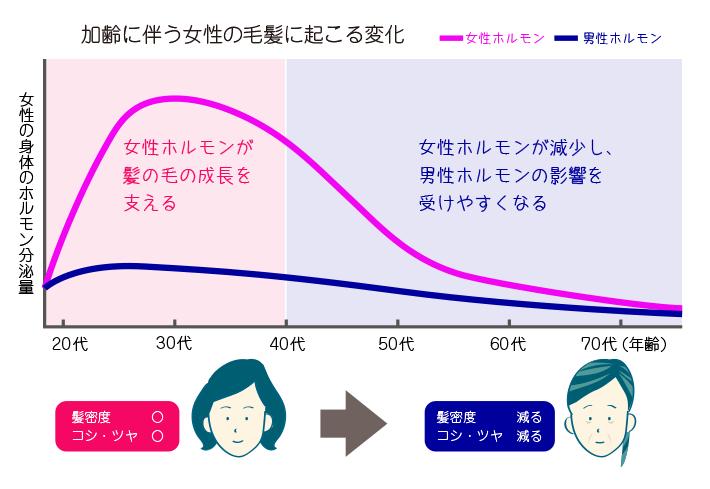 女性薄毛治療 毛髪 美容整形のことなら千葉県船橋市の東京形成美容外科 美容皮膚科 船橋駅から徒歩3分
